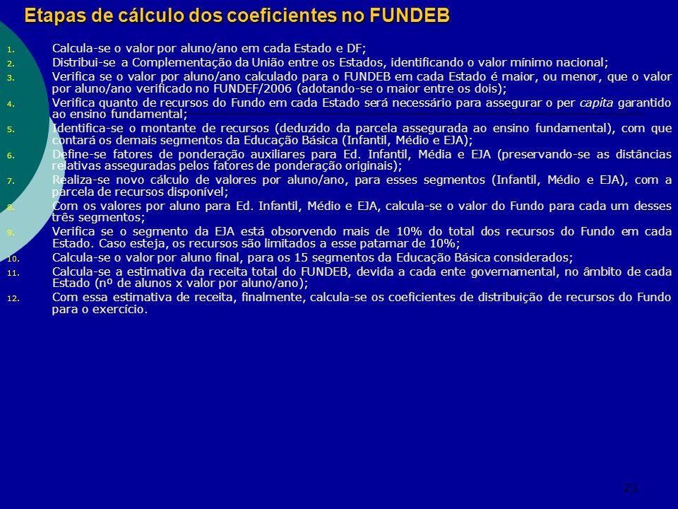 Etapas de cálculo dos coeficientes no FUNDEB