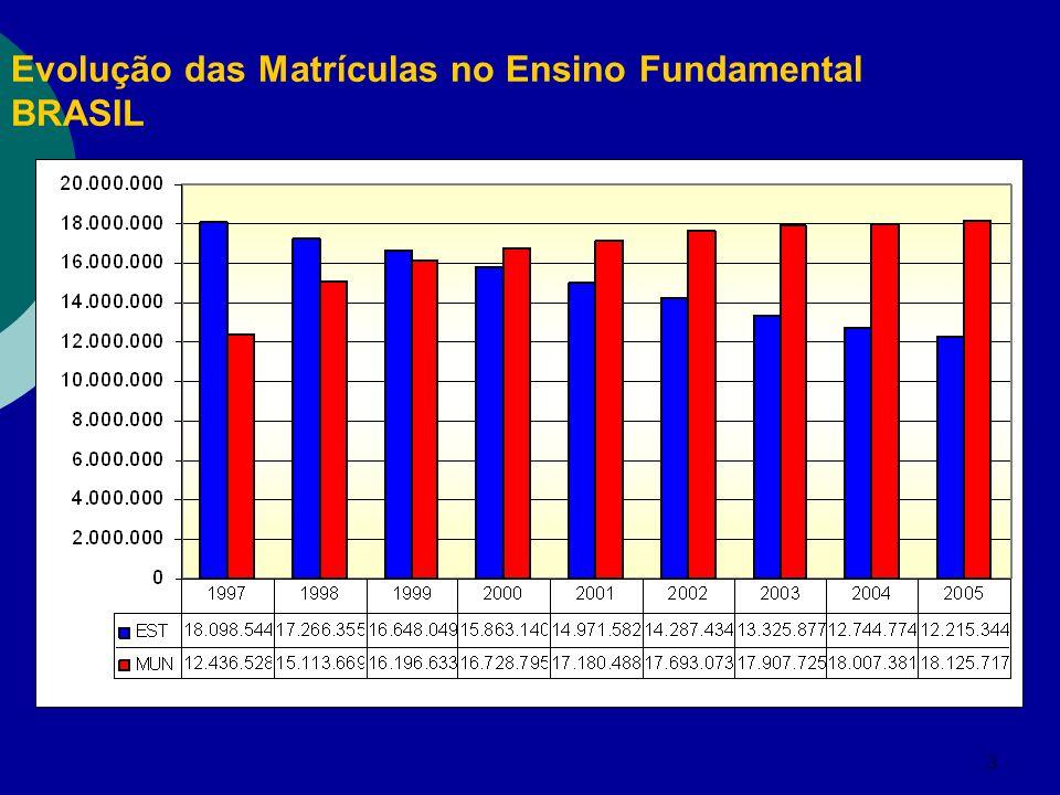 Evolução das Matrículas no Ensino Fundamental BRASIL