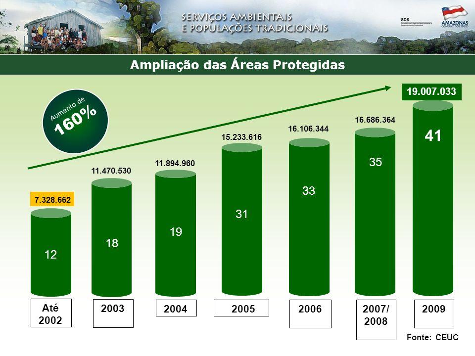 Ampliação das Áreas Protegidas