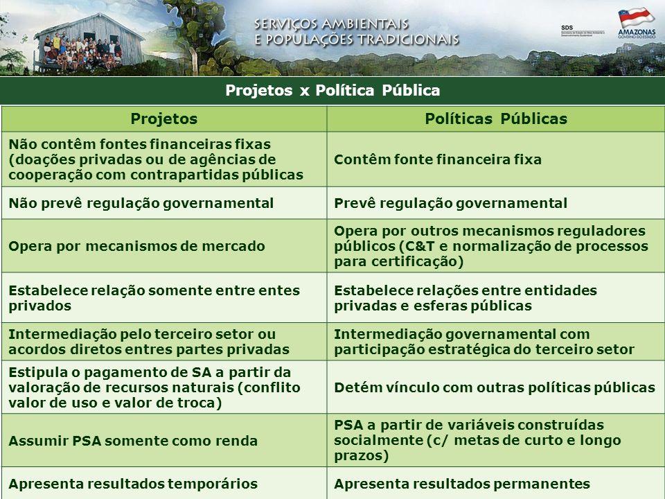 Projetos x Política Pública