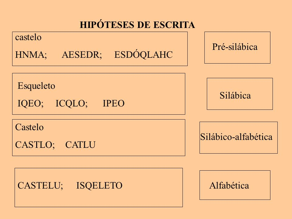 HIPÓTESES DE ESCRITA castelo. HNMA; AESEDR; ESDÓQLAHC. Pré-silábica. Esqueleto. IQEO; ICQLO; IPEO.