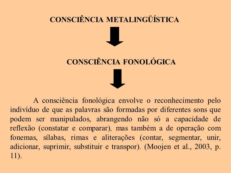 CONSCIÊNCIA METALINGÜÍSTICA CONSCIÊNCIA FONOLÓGICA