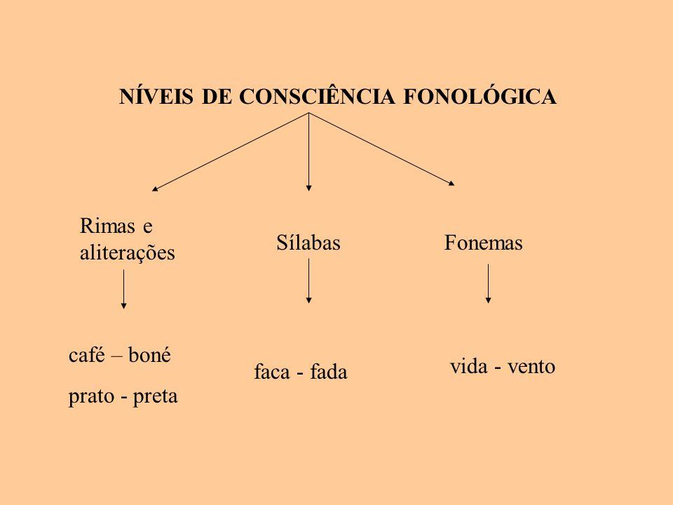 NÍVEIS DE CONSCIÊNCIA FONOLÓGICA