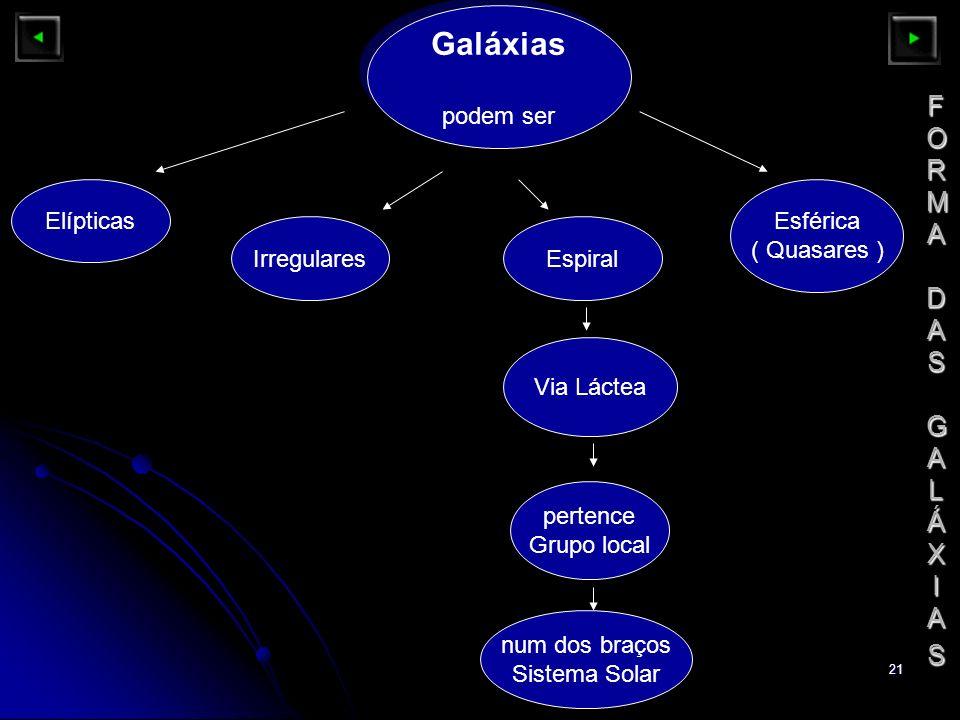 Galáxias FORMA DAS GALÁXIAS podem ser Elípticas Esférica ( Quasares )