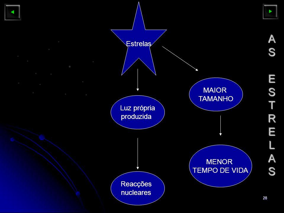 AS ESTRELAS Estrelas MAIOR TAMANHO Luz própria produzida MENOR