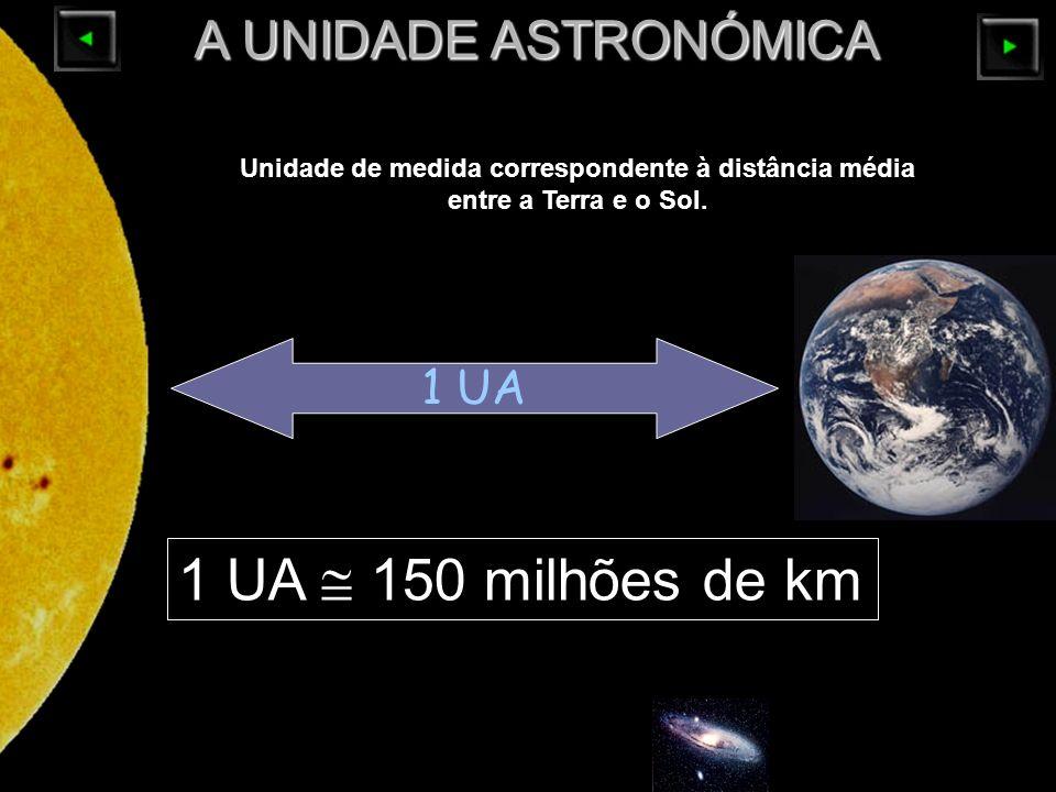 1 UA  150 milhões de km A UNIDADE ASTRONÓMICA 1 UA