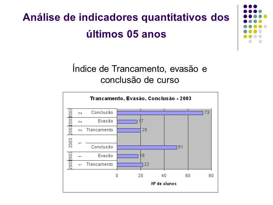 Análise de indicadores quantitativos dos últimos 05 anos