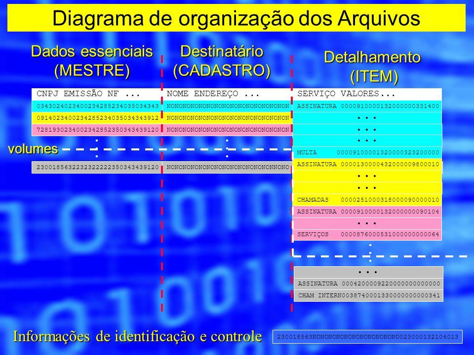 Diagrama de organização dos Arquivos