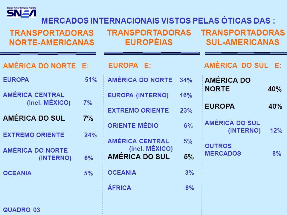 MERCADOS INTERNACIONAIS VISTOS PELAS ÓTICAS DAS :