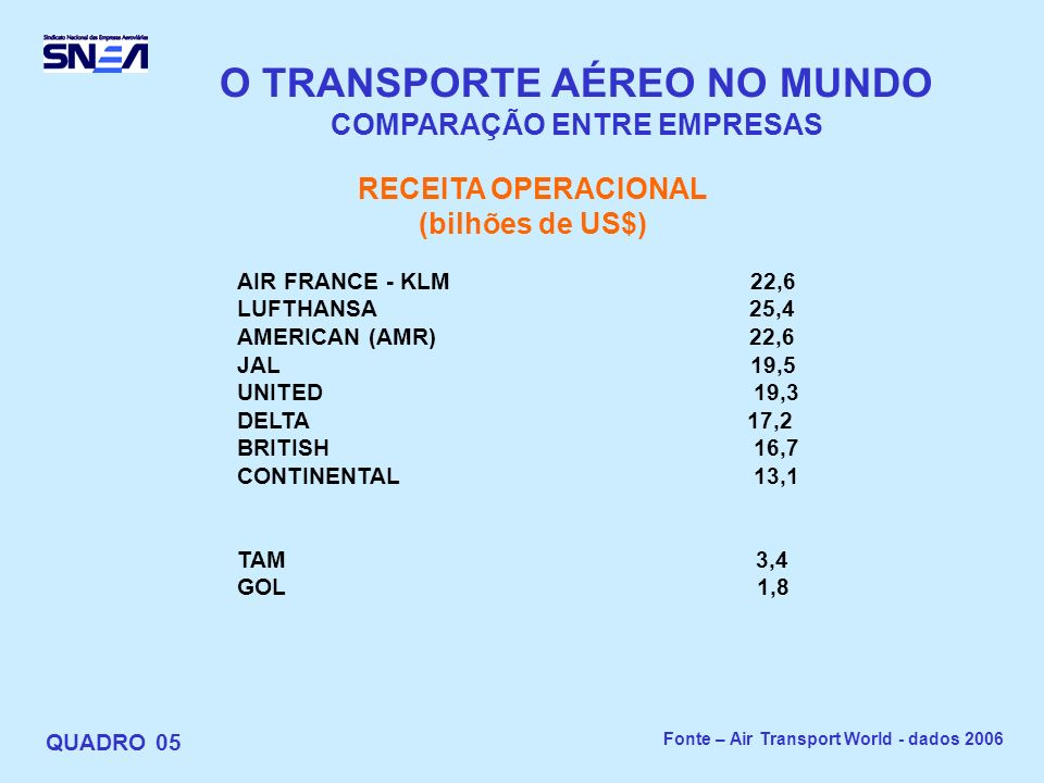 O TRANSPORTE AÉREO NO MUNDO COMPARAÇÃO ENTRE EMPRESAS
