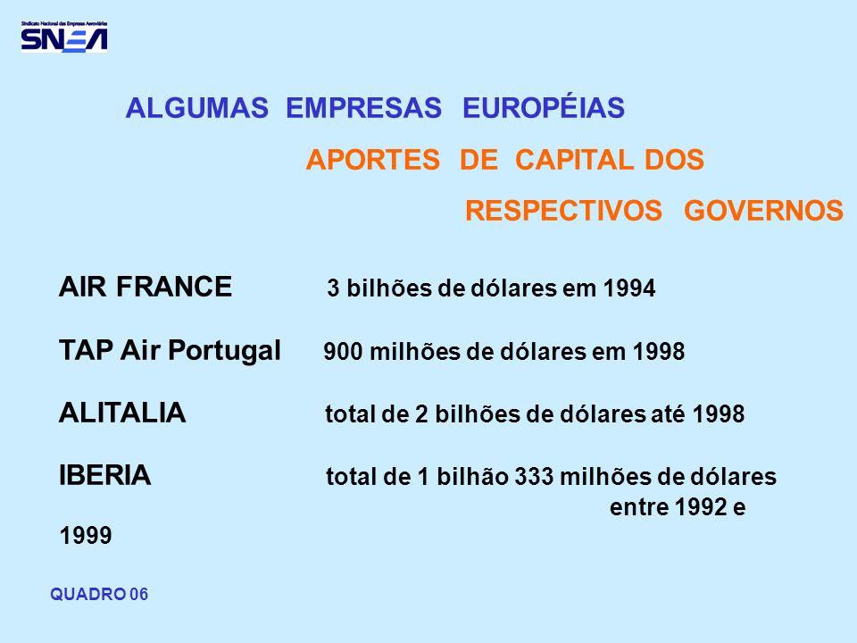 ALGUMAS EMPRESAS EUROPÉIAS APORTES DE CAPITAL DOS RESPECTIVOS GOVERNOS