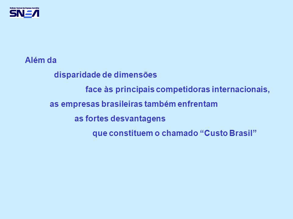 Além da disparidade de dimensões. face às principais competidoras internacionais, as empresas brasileiras também enfrentam.