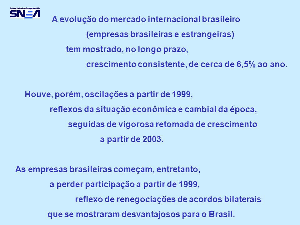 A evolução do mercado internacional brasileiro