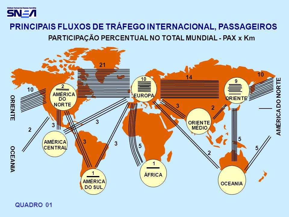 PRINCIPAIS FLUXOS DE TRÁFEGO INTERNACIONAL, PASSAGEIROS