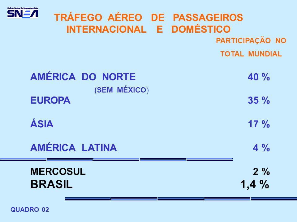 TRÁFEGO AÉREO DE PASSAGEIROS INTERNACIONAL E DOMÉSTICO