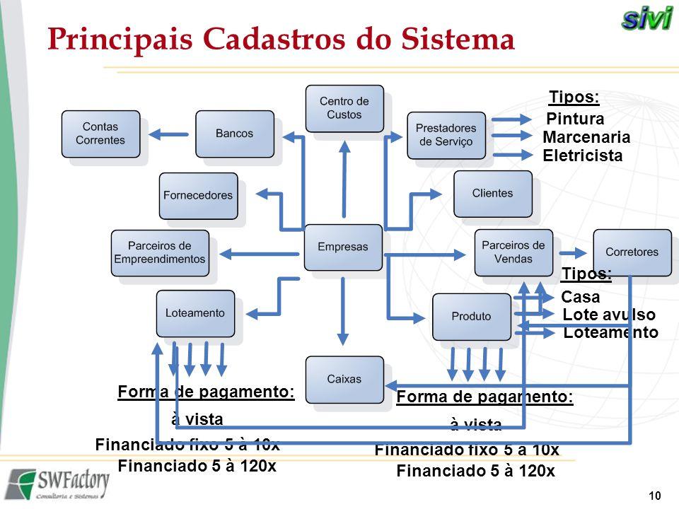 Principais Cadastros do Sistema
