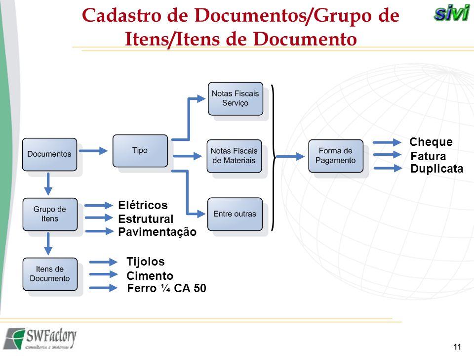 Cadastro de Documentos/Grupo de Itens/Itens de Documento