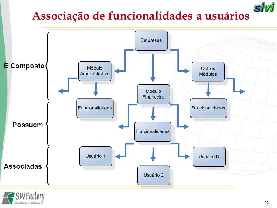 Associação de funcionalidades a usuários