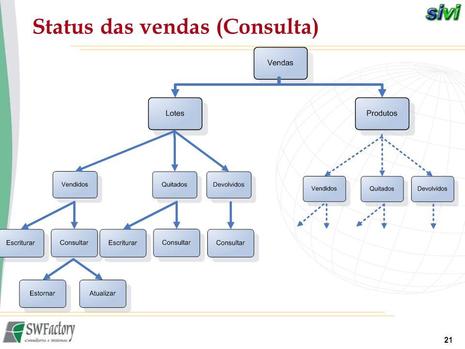 Status das vendas (Consulta)