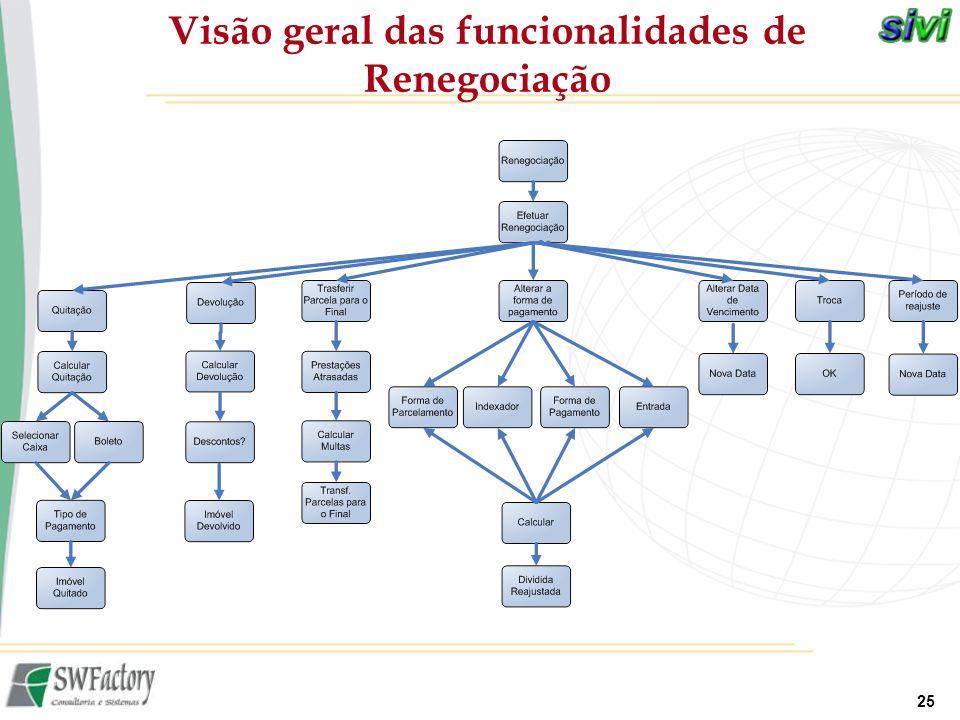 Visão geral das funcionalidades de Renegociação