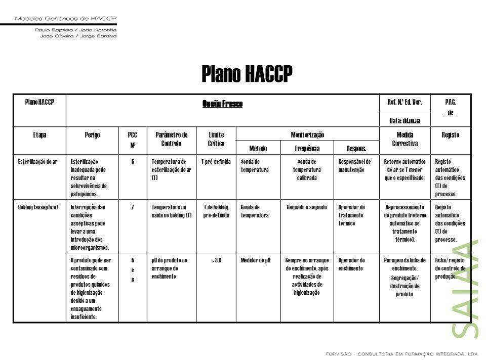 Plano HACCP Queijo Fresco Plano HACCP Ref. N.º Ed. Ver. PAG. _ de _