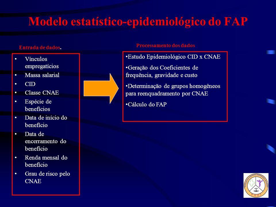 Modelo estatístico-epidemiológico do FAP