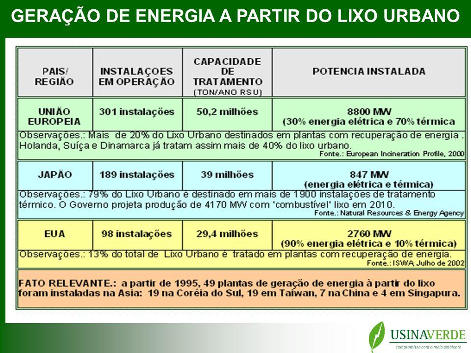 GERAÇÃO DE ENERGIA A PARTIR DO LIXO URBANO