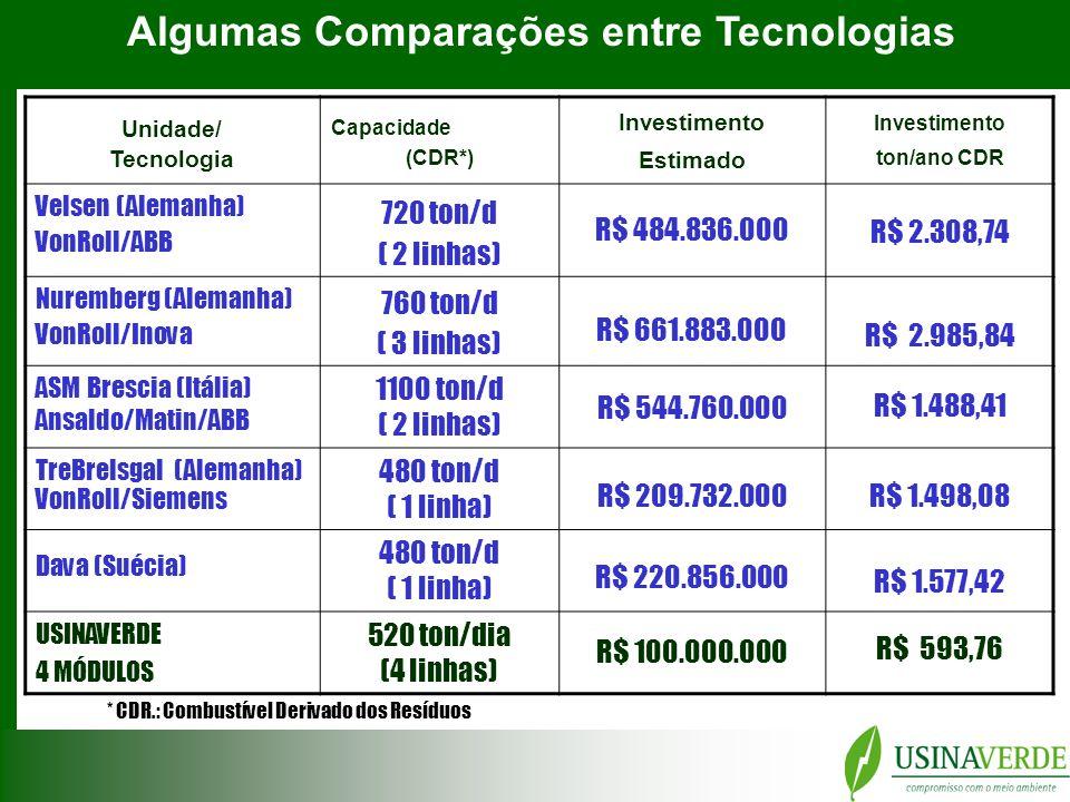Algumas Comparações entre Tecnologias