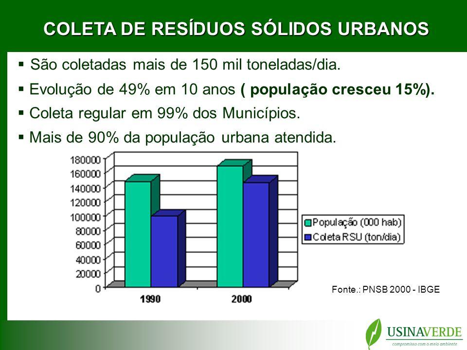 COLETA DE RESÍDUOS SÓLIDOS URBANOS