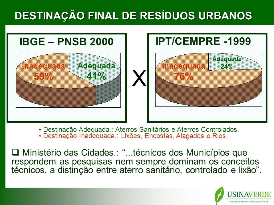 DESTINAÇÃO FINAL DE RESÍDUOS URBANOS