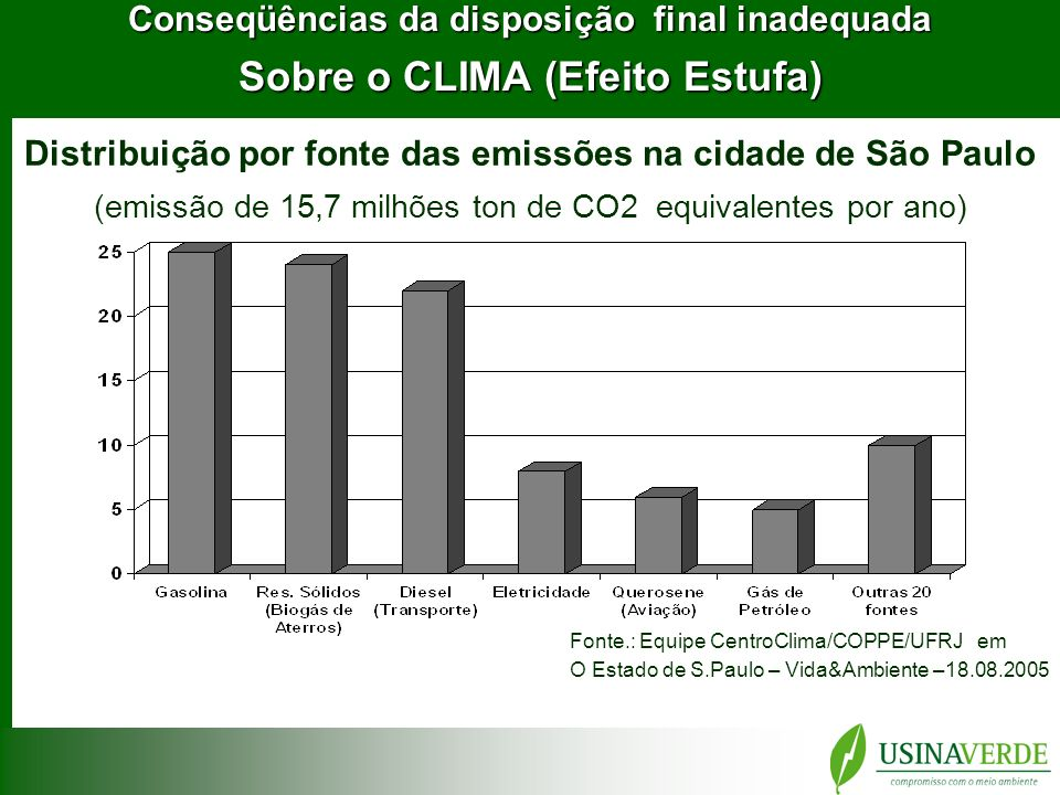 Sobre o CLIMA (Efeito Estufa)