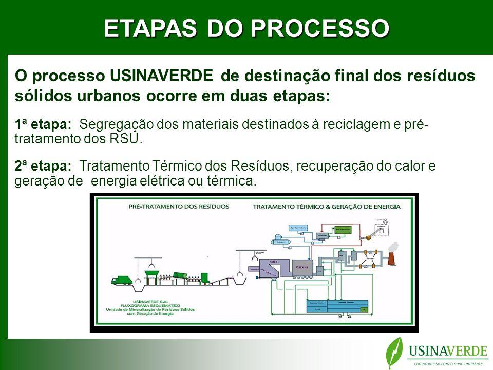 ETAPAS DO PROCESSO O processo USINAVERDE de destinação final dos resíduos sólidos urbanos ocorre em duas etapas: