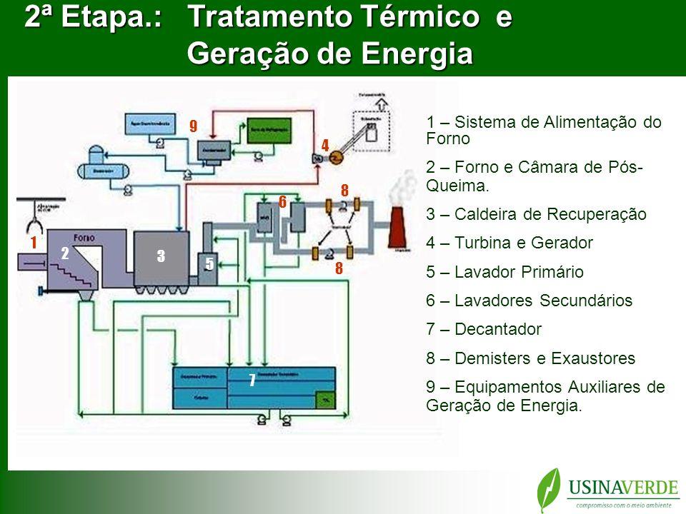 2ª Etapa.: Tratamento Térmico e Geração de Energia