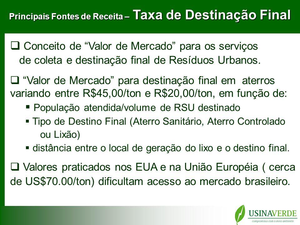 Principais Fontes de Receita – Taxa de Destinação Final