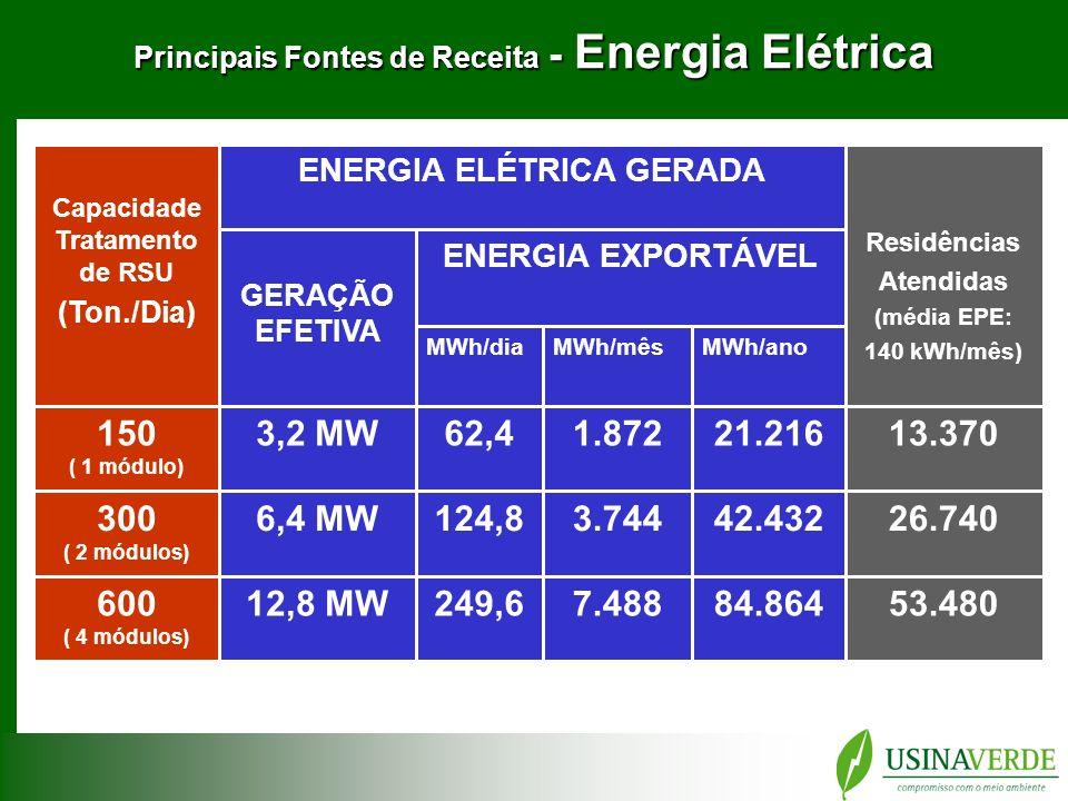 Principais Fontes de Receita - Energia Elétrica