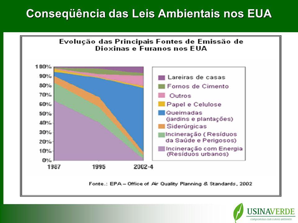 Conseqüência das Leis Ambientais nos EUA