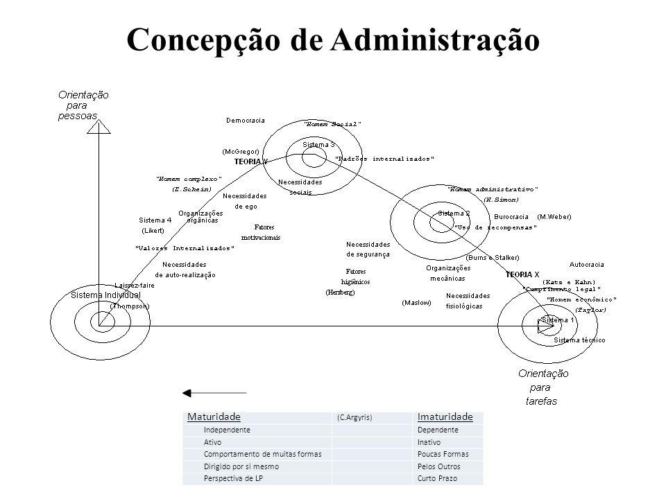 Concepção de Administração