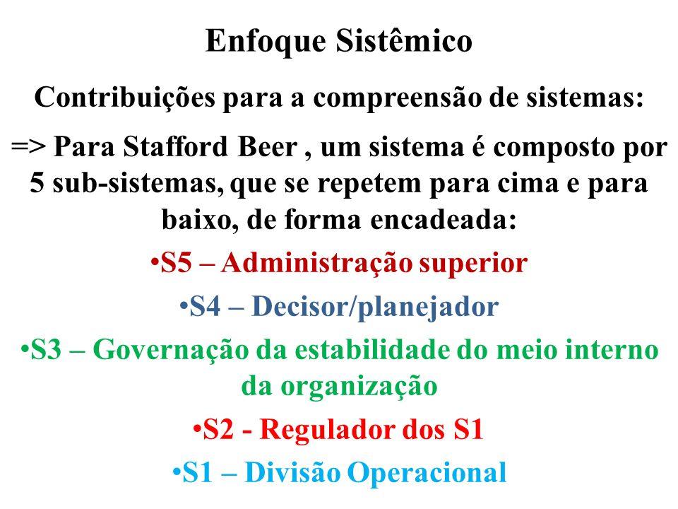 Enfoque Sistêmico Contribuições para a compreensão de sistemas: