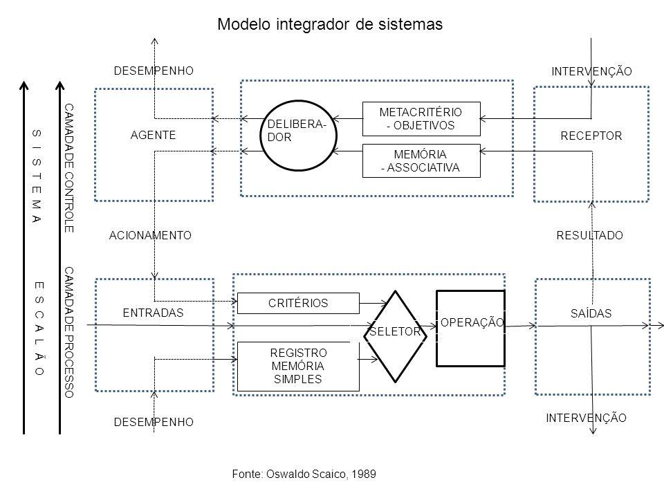 Modelo integrador de sistemas