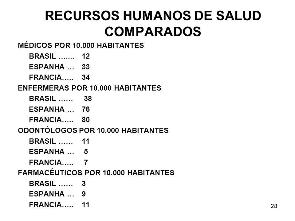 RECURSOS HUMANOS DE SALUD COMPARADOS