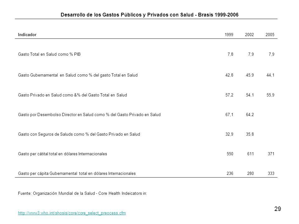 Desarrollo de los Gastos Públicos y Privados con Salud - Brasis 1999-2006