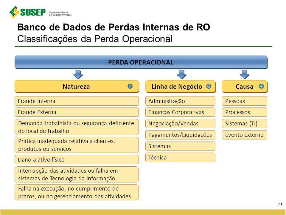 Banco de Dados de Perdas Internas de RO Classificações da Perda Operacional