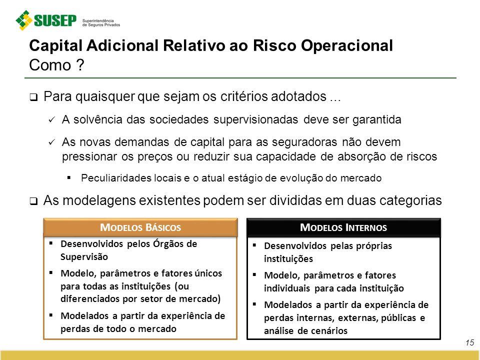 Capital Adicional Relativo ao Risco Operacional Como
