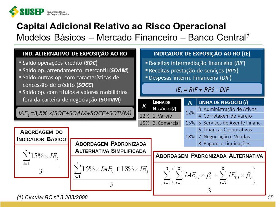 Capital Adicional Relativo ao Risco Operacional Modelos Básicos – Mercado Financeiro – Banco Central1
