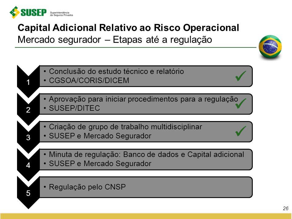 Capital Adicional Relativo ao Risco Operacional Mercado segurador – Etapas até a regulação