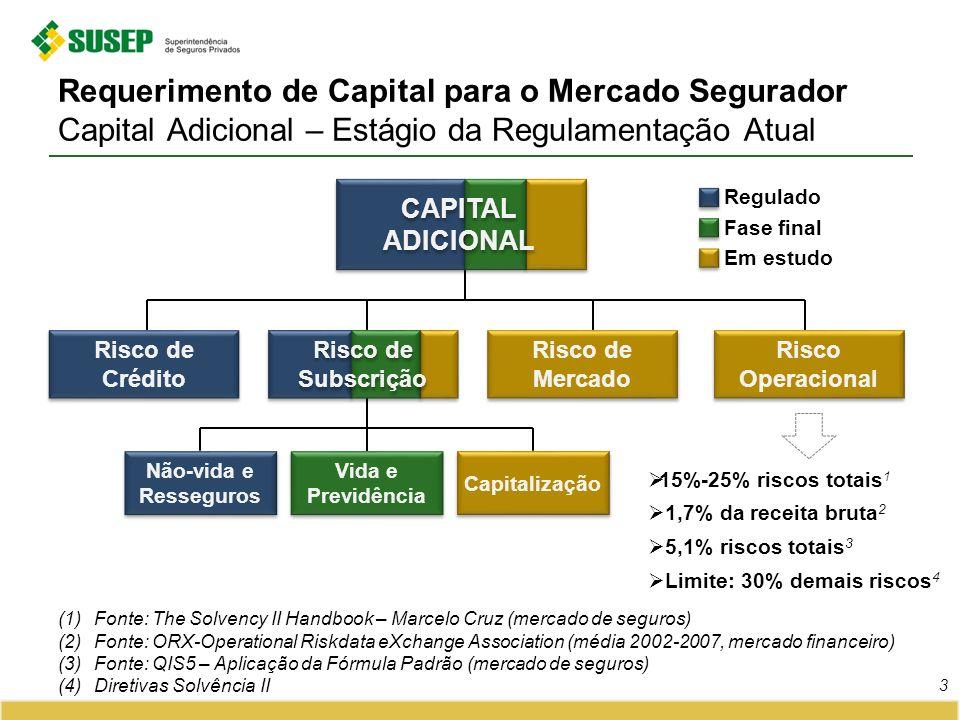 Requerimento de Capital para o Mercado Segurador Capital Adicional – Estágio da Regulamentação Atual
