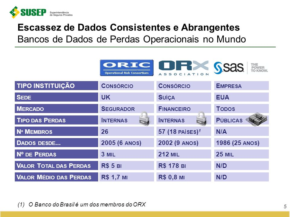 Escassez de Dados Consistentes e Abrangentes Bancos de Dados de Perdas Operacionais no Mundo