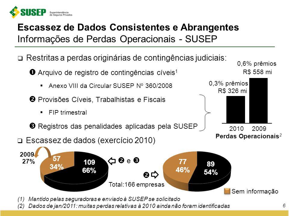 Escassez de Dados Consistentes e Abrangentes Informações de Perdas Operacionais - SUSEP