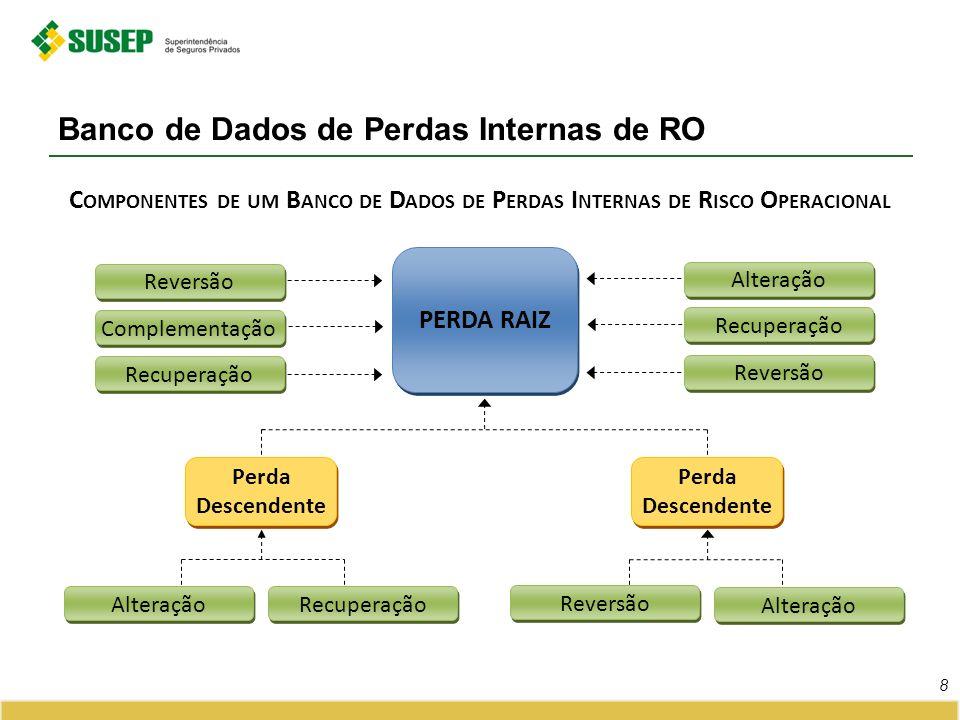Banco de Dados de Perdas Internas de RO