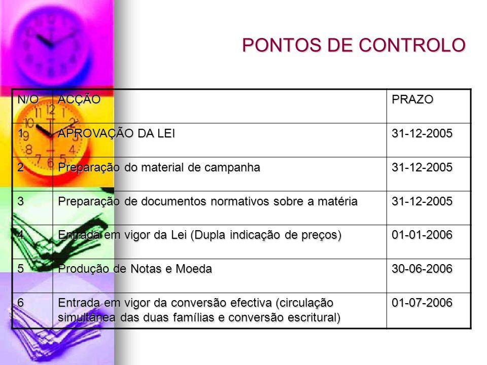 PONTOS DE CONTROLO N/O ACÇÃO PRAZO 1 APROVAÇÃO DA LEI 31-12-2005 2